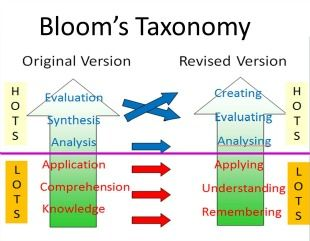 the characteristics of blooms taxonomy Bloom's taxonomy - lorin anderson, remembering, understanding, applying, analyzing, evaluating, creating, understanding, knowledge, evaluation, analysis.