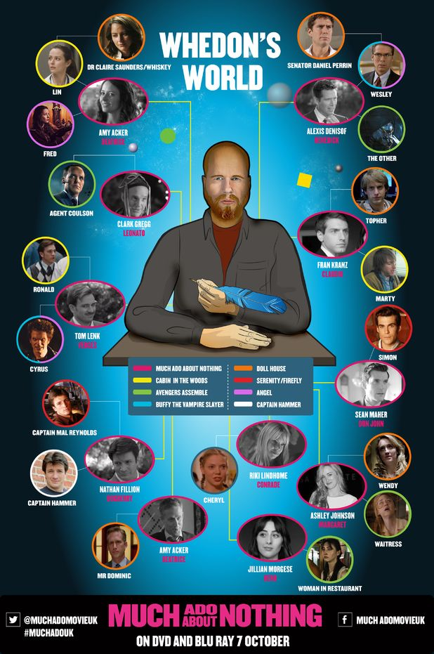 Joss Whedon infographic - I think it's missing a couple Agents of S.H.I.E.L.D links