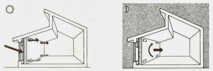 Sürdürülebilir Mimari: Sürdürülebilir Mimaride Kullanılan Pasif Sistemler
