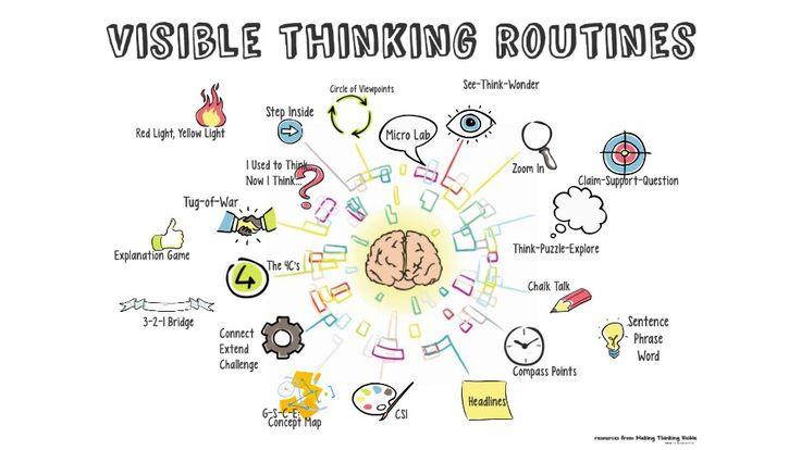Visible Thinking Routines Matrix