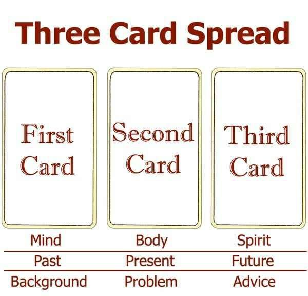 Angel Tarot Cards Meanings | Three Card Tarot Spread