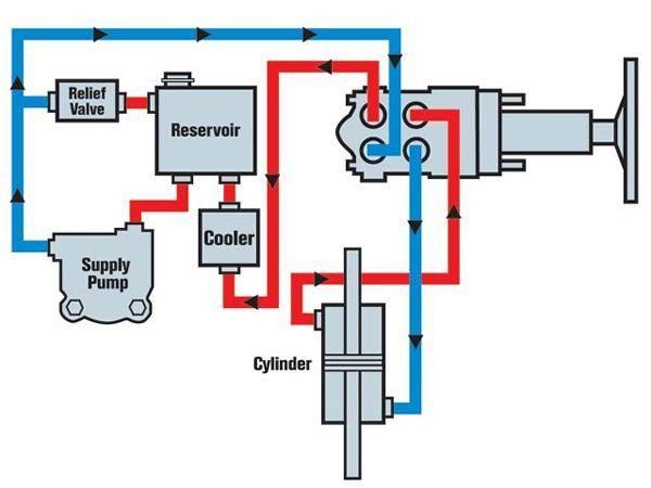 Hydraulic Steering Tech Hydraulic Steering Diagram Photo 9192460 Hydraulic Steering Hydraulic Systems Hydraulic