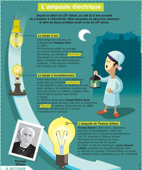 Fiche exposés : L'ampoule électrique