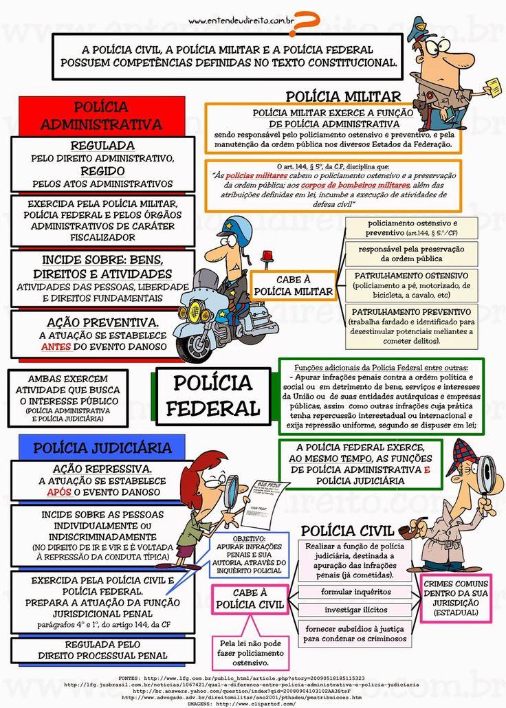 ENTENDEU DIREITO OU QUER QUE DESENHE ???: POLÍCIA ADMINISTRATIVA X POLÍCIA JUDICIÁRIA