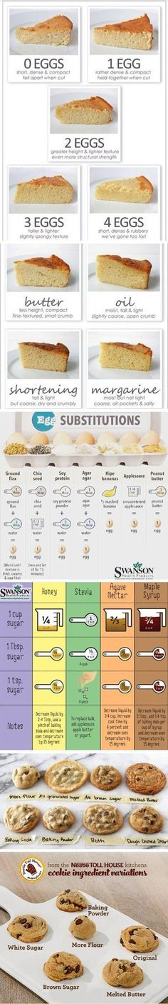 Guide to eggs, butter, oils, substitutions, and trouble-shooting cookies. This…