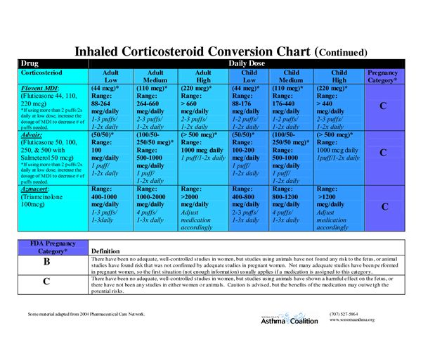 Inhaled Corticosteroid Conversion Chart Inhaled Corticosteroid