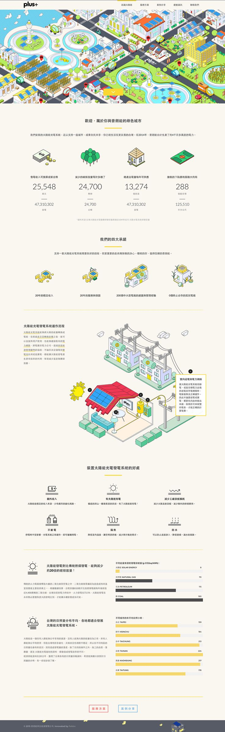 Website Illustration for 普朗能 Plus Renewable - plus+ 普朗能再生能源管理公司Please Visit the Websitehttp://www.plusrenewable.com/