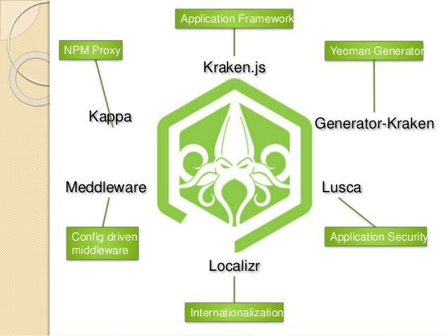 Our dedicated #nodejs #developers can help you to build fast, highly scalable and efficient real-time #web #applications using the #opensource platform, node.js.