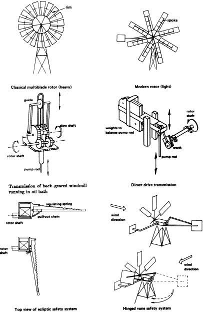 diy windmill water pump - Google Search