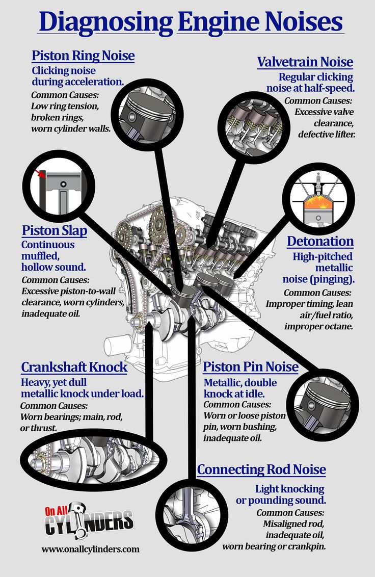 Infographic: Engine Noises and What They Could Mean - OnAllCylinders