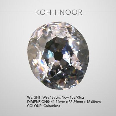 """KOH-I-NOOR DIAMOND Once Pride Of India 105.60 Carats, an oval shape gem, now part of the British Crown Jewels. The name of this diamond means """"Mountain of Light"""" and its history, dating back to AD 1304, is the greatest of all famous diamonds. It was captured by the Rajahs of Malwa in the 16th century by the Mogul, Sultan Babur and remained in the possession of later Mogul emperors. It may have been set in the famous Peacock Throne built for Shah Jehan. After the break-up of the Persian…"""