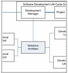 Anatomy of a Software Development Role: Solution Architect - Developer.com