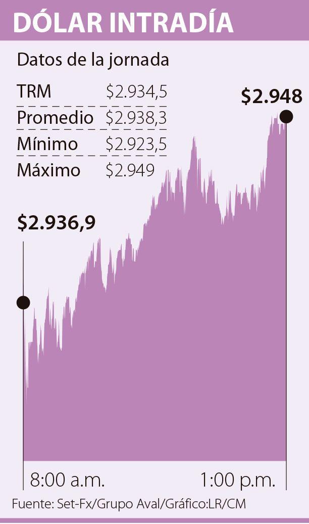 Dólar ganó $3,81 frente a la TRM, que se ubicó en $2.934,58