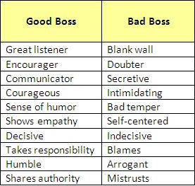 the etiquette of the good boss and a good employer Top bosses at their respective fields open up on the 10 things you shouldn't say to your hard work and a good attitude are far boss work etiquette.