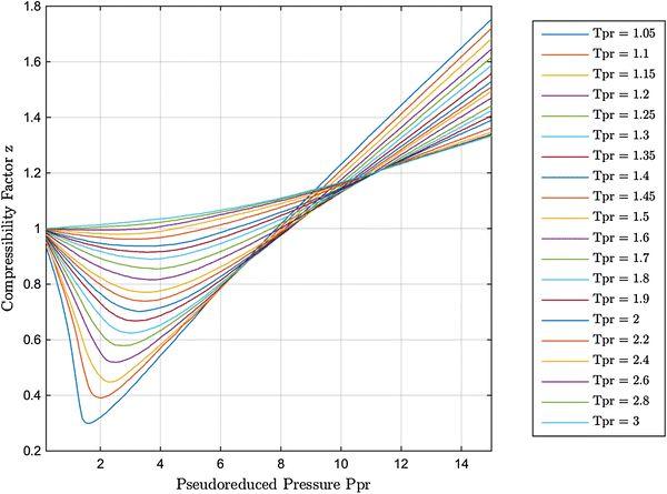 compressibility factor. new explicit correlation for the compressibility factor of natural gas e