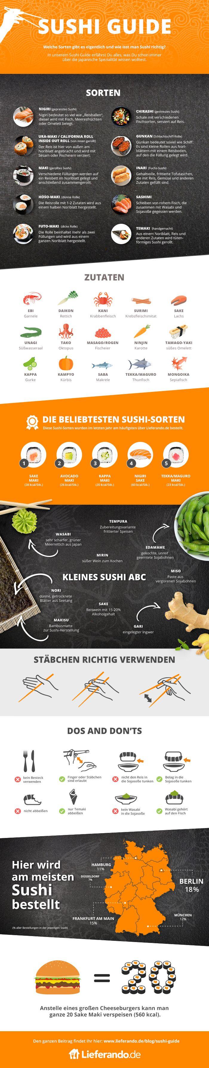 Der Lieferando Sushi Guide