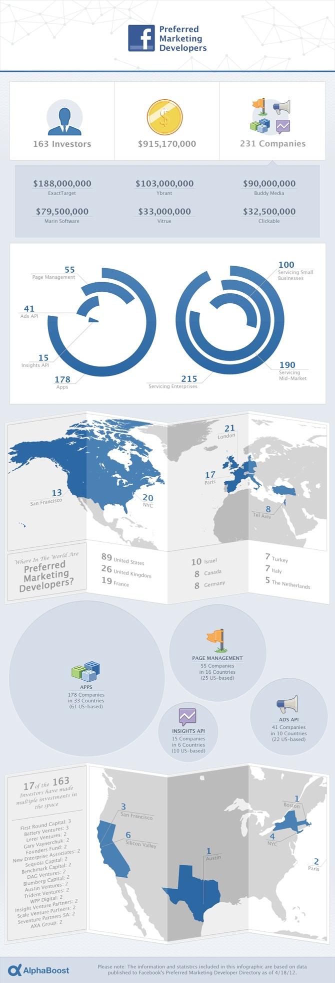 Facebook Preferred Marketing Developers