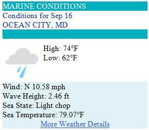 Ocean City Maryland Weather Forecast for Tuesday, September 16 2014 - Little rain early, little sun mostly! #ocmd