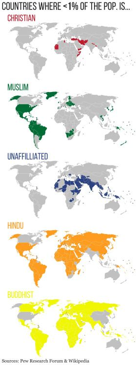 Nations where less than 1% of the Population Is _____ for Each of the World's Top 5 Religions.