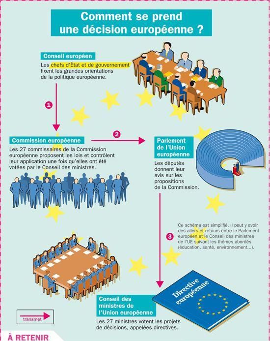 Fiche exposés : Comment se prend une décision européenne ?