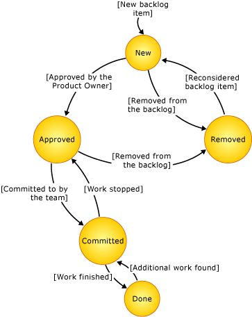 State diagram of product backlog item
