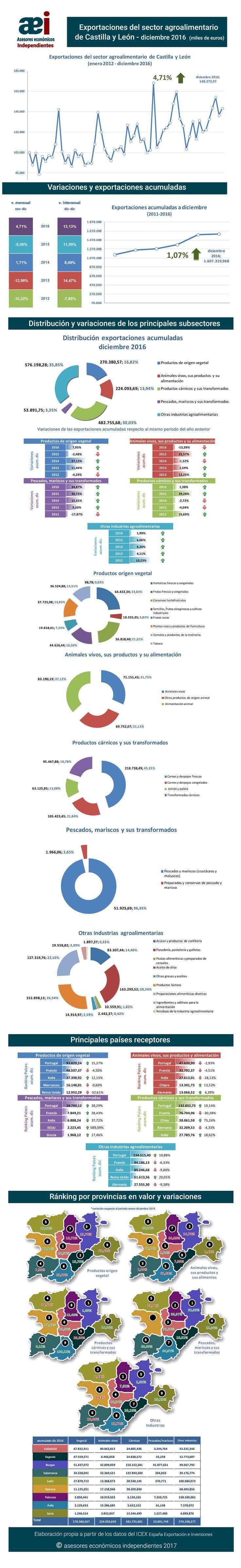 infografía de exportaciones del sector agroalimentario de Castilla y León en el mes de diciembre 2016 realizada por Javier Méndez Lirón para asesores económicos independientes