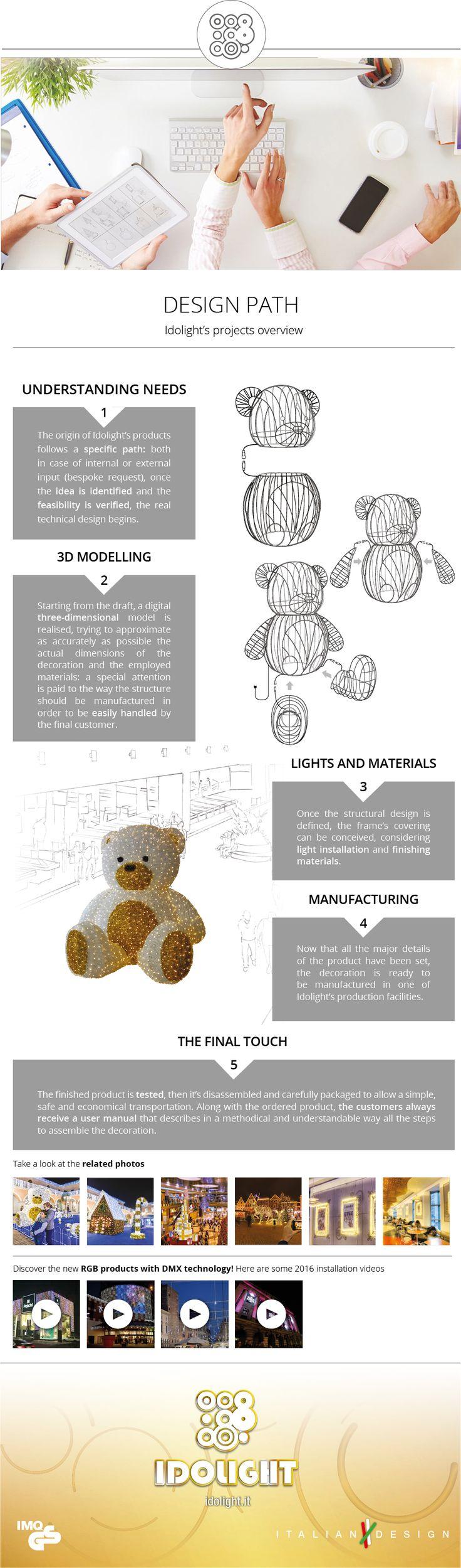Idolight's projects overview  #idolight #madeinitaly #italiande