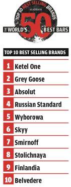 World's Top Vodka Brands Today
