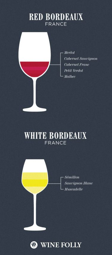 What's in a Bordeaux Wine Blend. #RedWine #WhiteWine #FrenchWine #Wine101