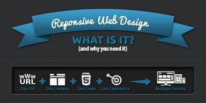 10 Infographics for Responsive Website Design