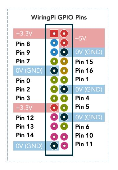 300dpi, printable WiringPi GPIO pinout. Great for WiringPi users!