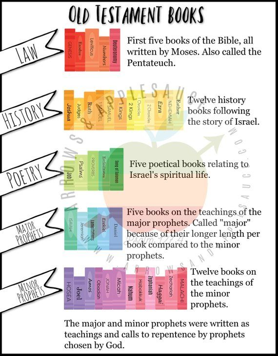 Old Testament Books Of The Bible Game Kids Bible Activity | Etsy ...