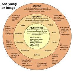 Analysing an image