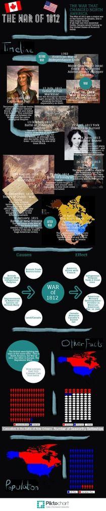 War of 1812 | Piktochart Infographic Editor