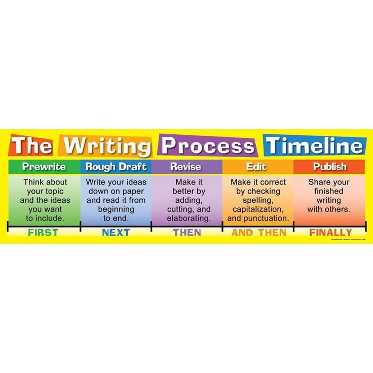 writing process pocket chart Learning the structure of a paragraph is an important step in the writing process  today i've got a free hamburger paragraph chart you can.
