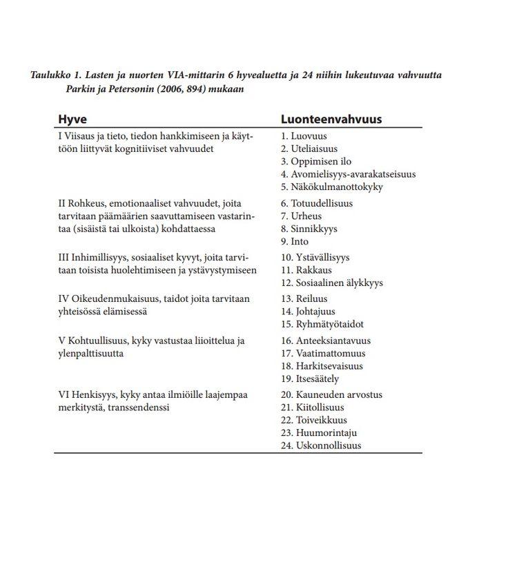 VIA-vahvuusmittari lasten ja nuorten luonteenvahvuuksien kartoitukseen – Oppimisen ja oppimisvaikeuksien erityislehti