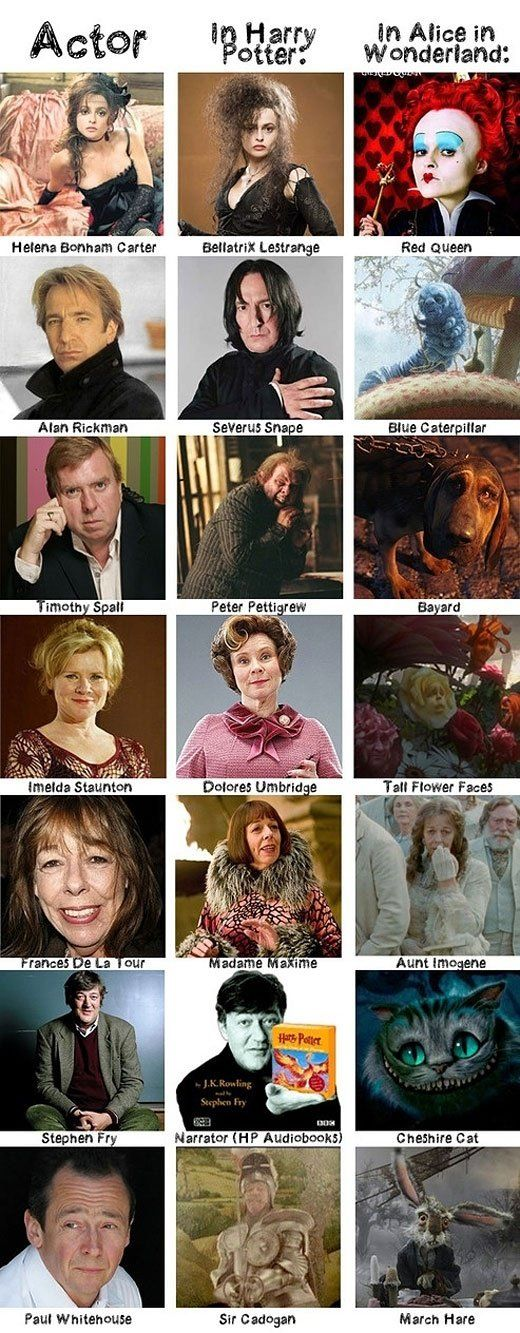 Harry Potter and Alice in Wonderland…I had no idea.