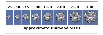 Grading Diamonds: Carat Weight The origin of the word carat is in the seeds of the carob tree, which were used for the weighing of precious stones in ancient times due to their weight uniformity. A diamond carat is a measurement of its weight not its size, and is not to be confused with Karat, used for determining the purity of gold. Large (high carat weight) diamonds are found less frequently than smaller diamonds and their price is generally--but not always--proportionate to that size.
