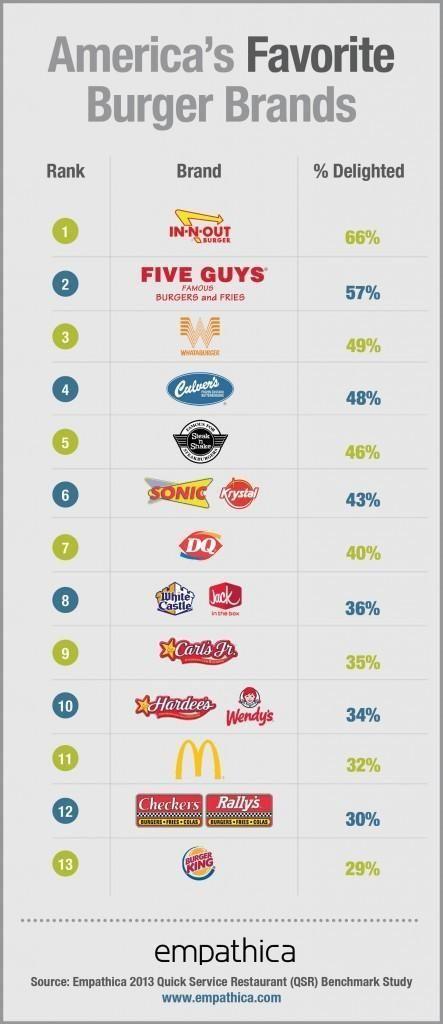 2013 미국인이 가장 좋아하는 햄버거 브랜드 TOP 13 :: 오즈의 순위왕