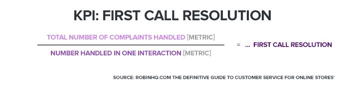 KPI First call resolution