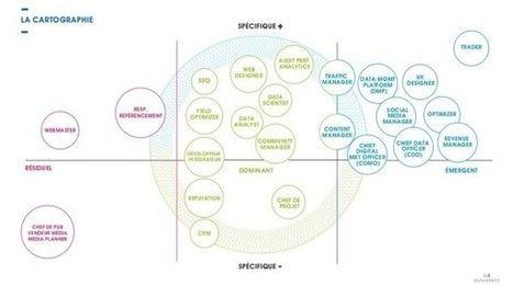 Cartographie des professions du digital : les métiers émergents, dominants et résiduels - Blog du Modérateur | François MAGNAN  Formateur Consultant et Documentaliste | Scoop.it