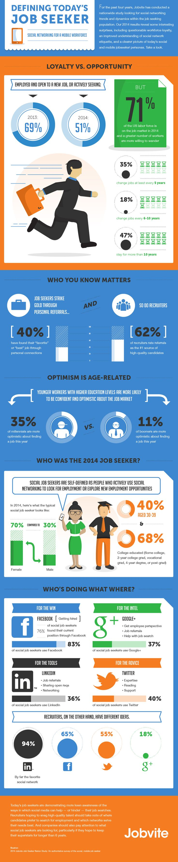 Today's Job Seeker: Social Networking For A Mobile Workforce #INFOGRAPHIC #infografía