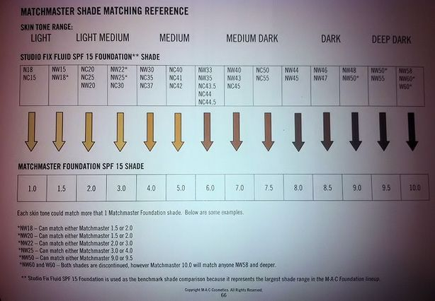 Handy shade matching guide for MAC Matchmaster foundation. Great for people like me who order online and are unable to sw… | Maquilhagem mac, Base mac, Tons de pele