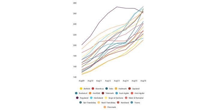 - Infogram, charts & infographics