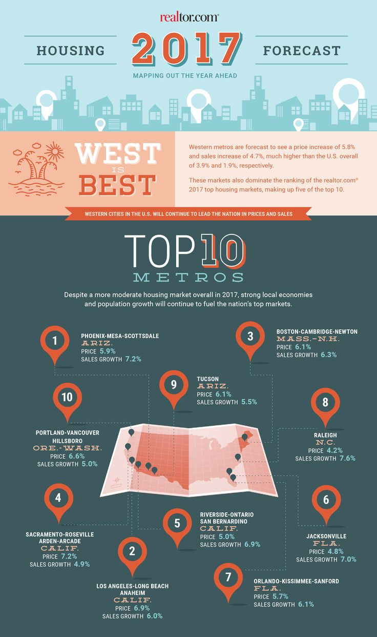 Top Real Estate Markets for 2017: The West Leads the Way http://www.realtor.com/news/trends/top-real-estate-markets-2017/?identityID=5578a1631cde56550c000307&MID=2016_1216_WeeklyNL&RID=3317609282&cid=eml-2016-1216-WeeklyNL-blog_2_watchin2017-blogs_trends
