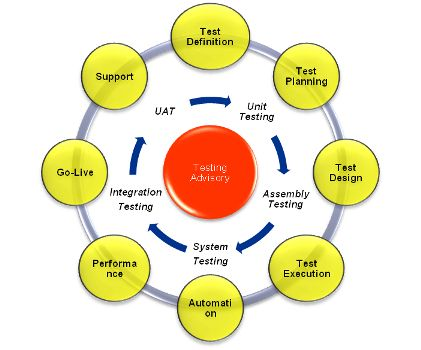 Software Automation Testing services are designed to provide best performance in testing, that would help them enhance their software quality.KPMG in India's software test consulting is designed to provide clients with software testing based advisory services in the areas of testing strategy, methodology, and process and test competency assessment across the testing life cycle.