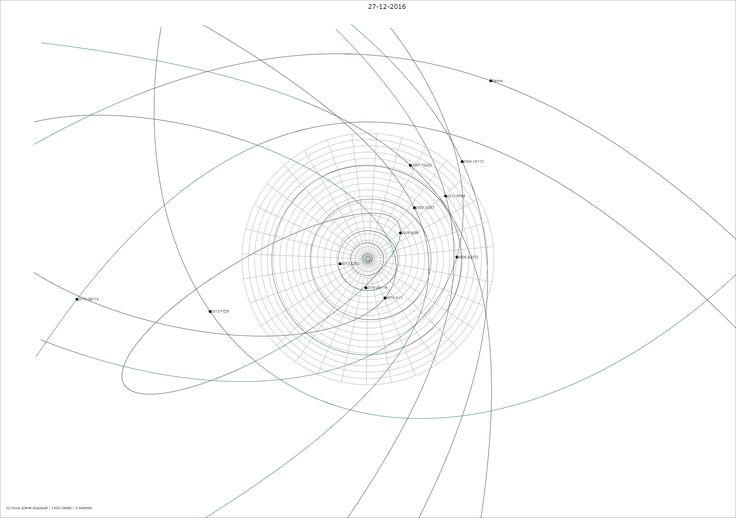 Astéroides aux confins du système solaire - minor planets