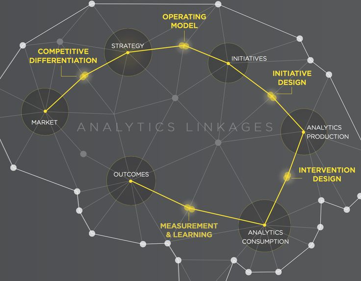 Are we achieving the promise analytics capabilities?