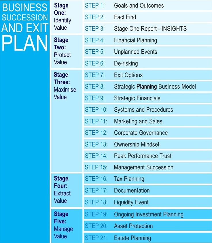 Best Transition Planning Images On   Personal