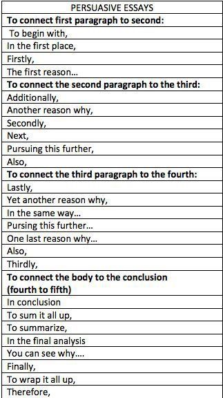 English phrases for opinion essay